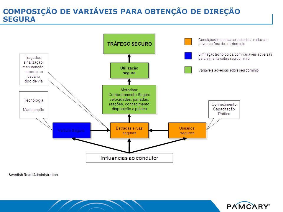 COMPOSIÇÃO DE VARIÁVEIS PARA OBTENÇÃO DE DIREÇÃO SEGURA