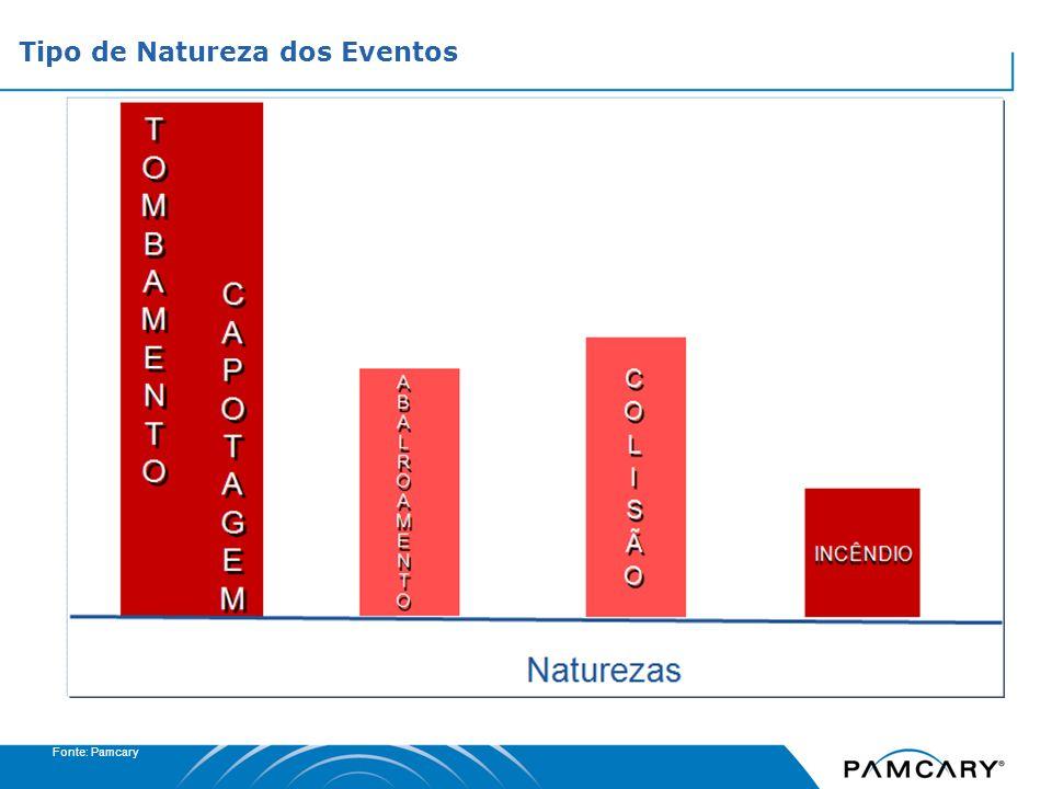 Tipo de Natureza dos Eventos