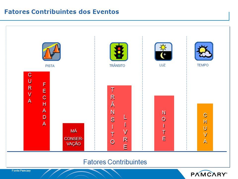 Fatores Contribuintes dos Eventos