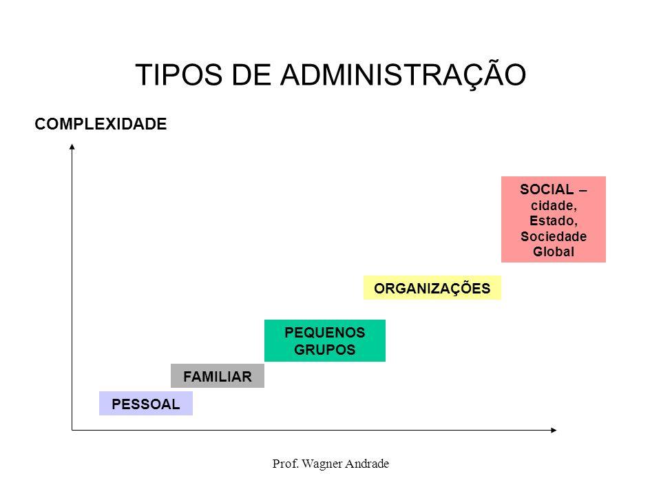 TIPOS DE ADMINISTRAÇÃO