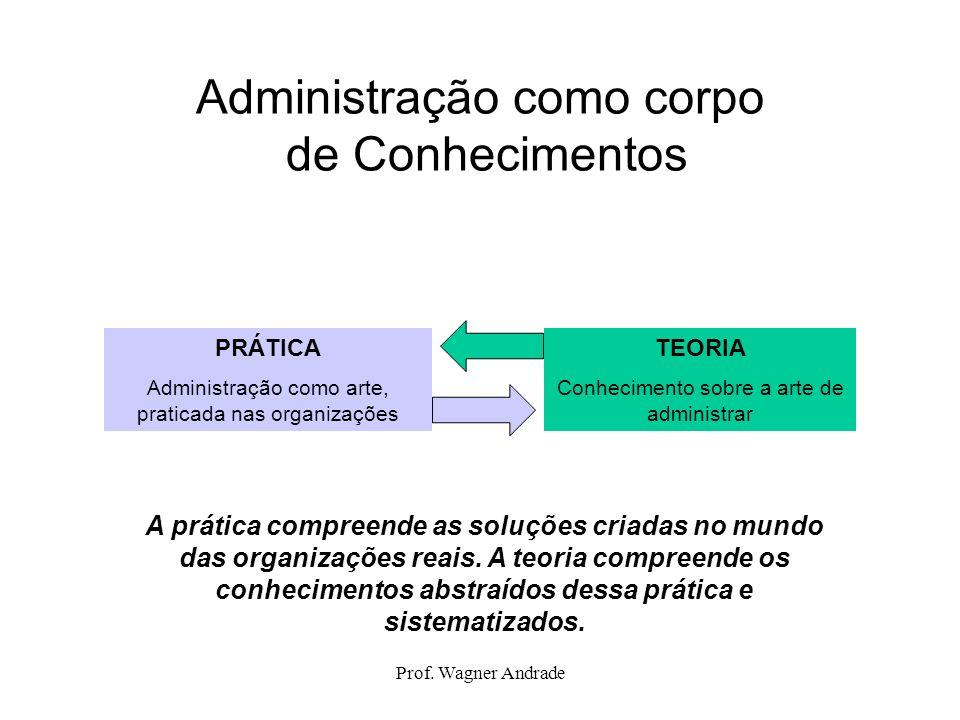 Administração como corpo de Conhecimentos