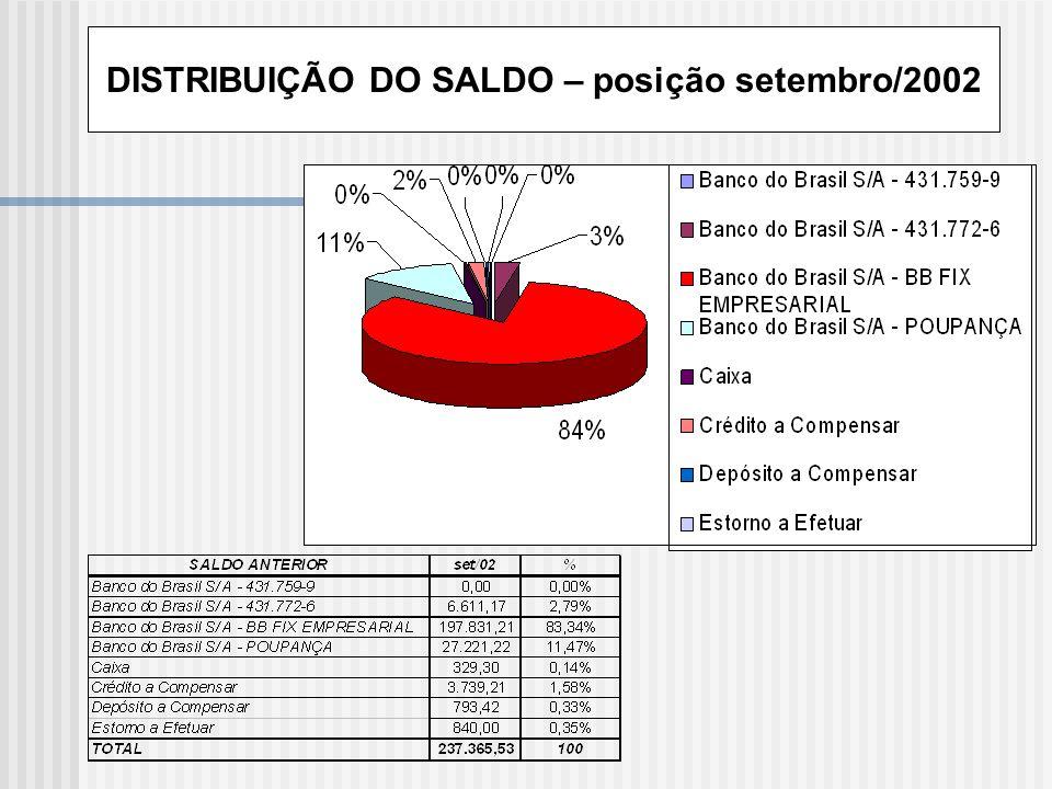 DISTRIBUIÇÃO DO SALDO – posição setembro/2002