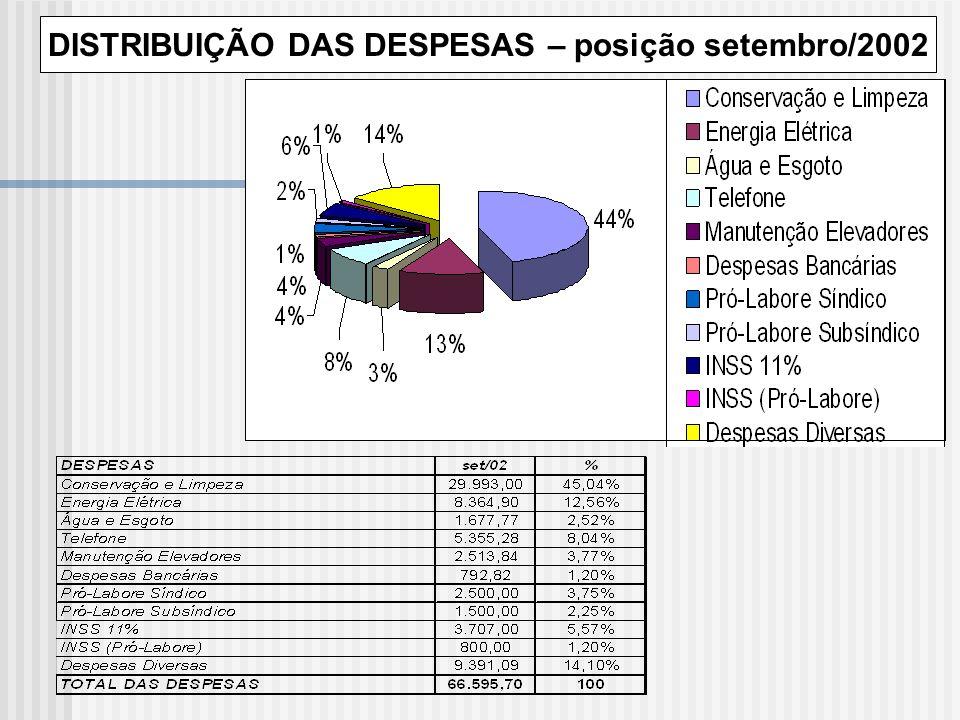 DISTRIBUIÇÃO DAS DESPESAS – posição setembro/2002