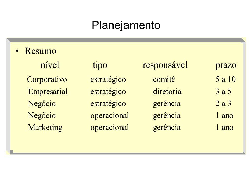 Planejamento Resumo nível tipo responsável prazo