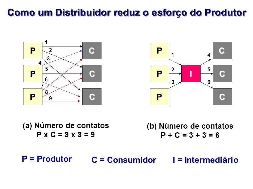 Como um Distribuidor reduz o esforço do Produtor