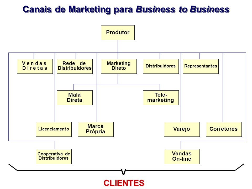 Canais de Marketing para Business to Business