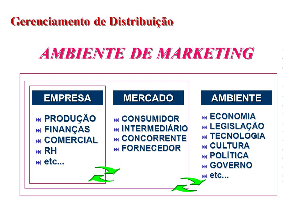 AMBIENTE DE MARKETING Gerenciamento de Distribuição EMPRESA MERCADO