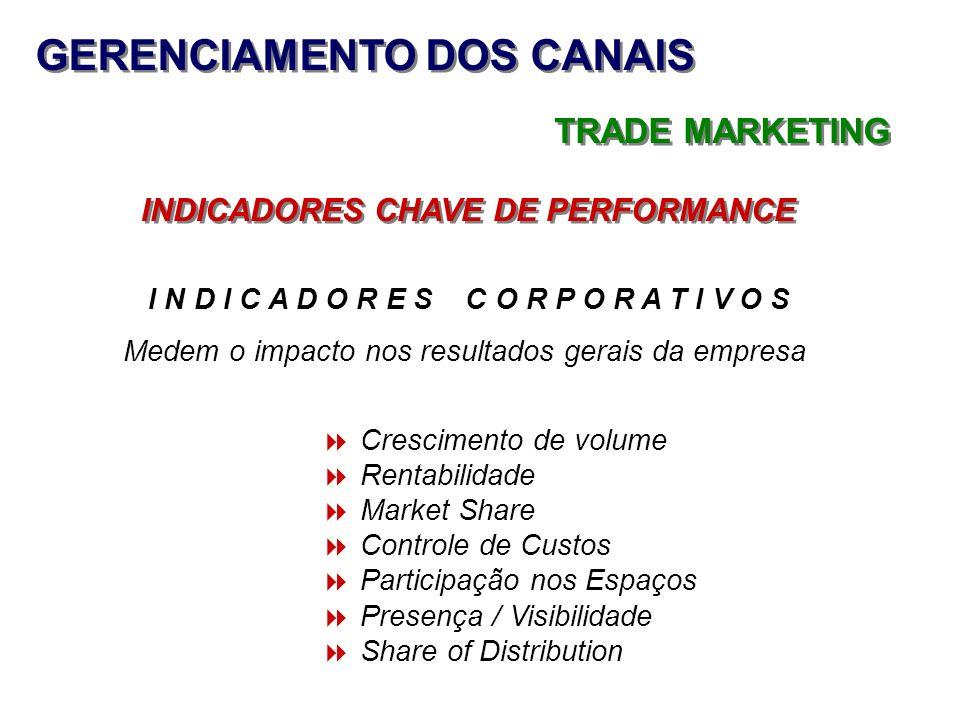 GERENCIAMENTO DOS CANAIS INDICADORES CHAVE DE PERFORMANCE