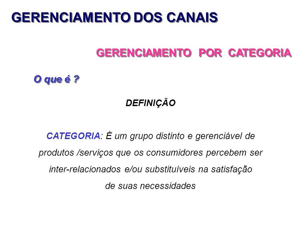 GERENCIAMENTO DOS CANAIS