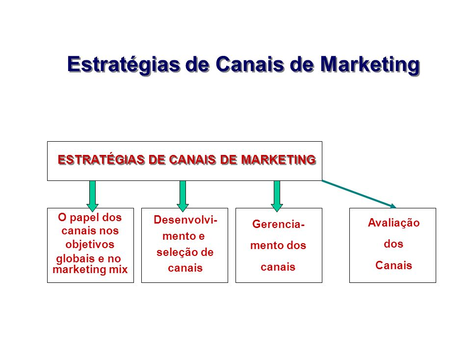 Estratégias de Canais de Marketing ESTRATÉGIAS DE CANAIS DE MARKETING