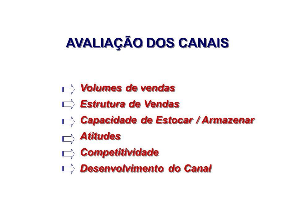 AVALIAÇÃO DOS CANAIS Volumes de vendas Estrutura de Vendas
