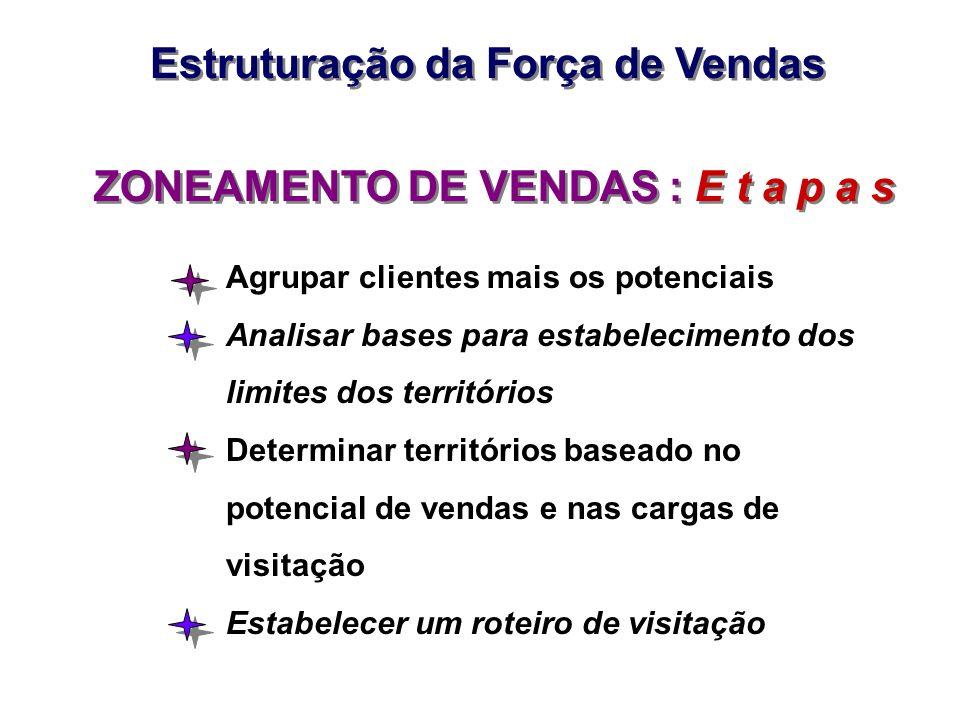 Estruturação da Força de Vendas ZONEAMENTO DE VENDAS : E t a p a s