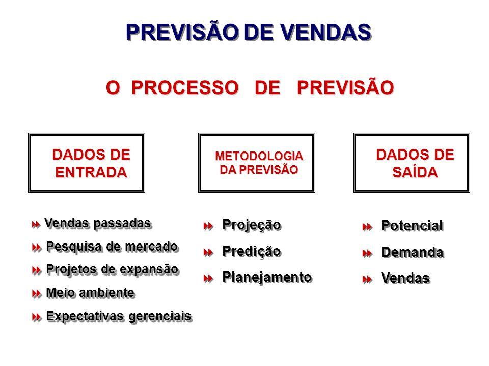 PREVISÃO DE VENDAS O PROCESSO DE PREVISÃO DADOS DE ENTRADA DADOS DE