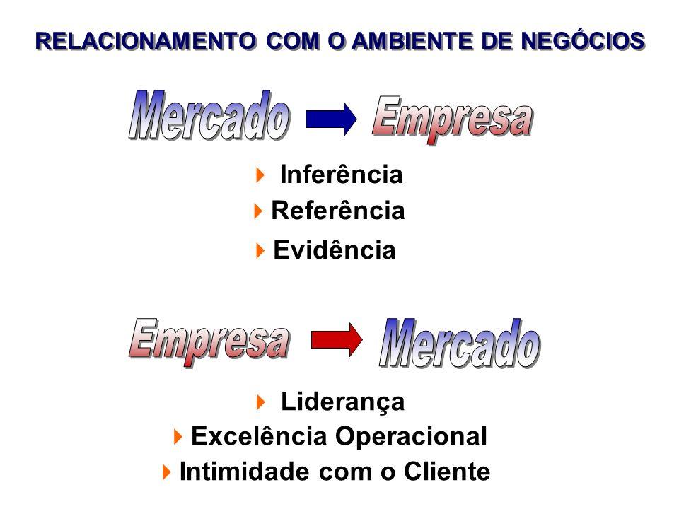 Mercado Empresa Empresa Mercado Inferência Referência Evidência