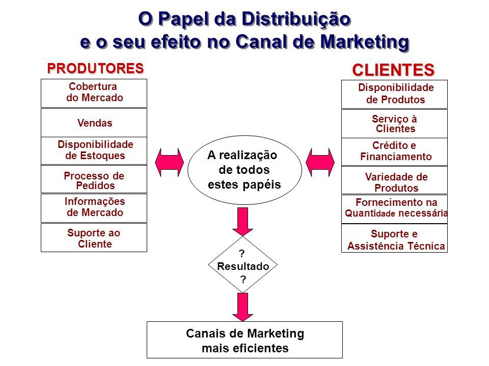 O Papel da Distribuição e o seu efeito no Canal de Marketing