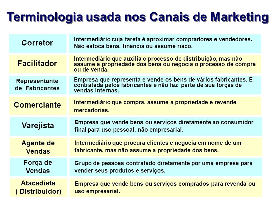 Terminologia usada nos Canais de Marketing