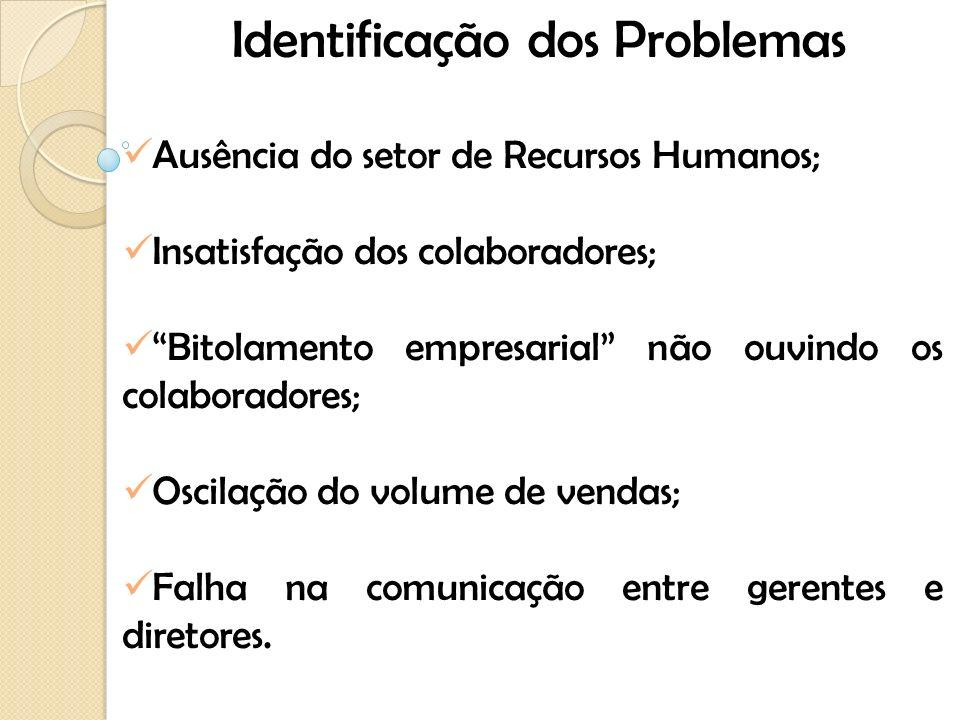 Identificação dos Problemas