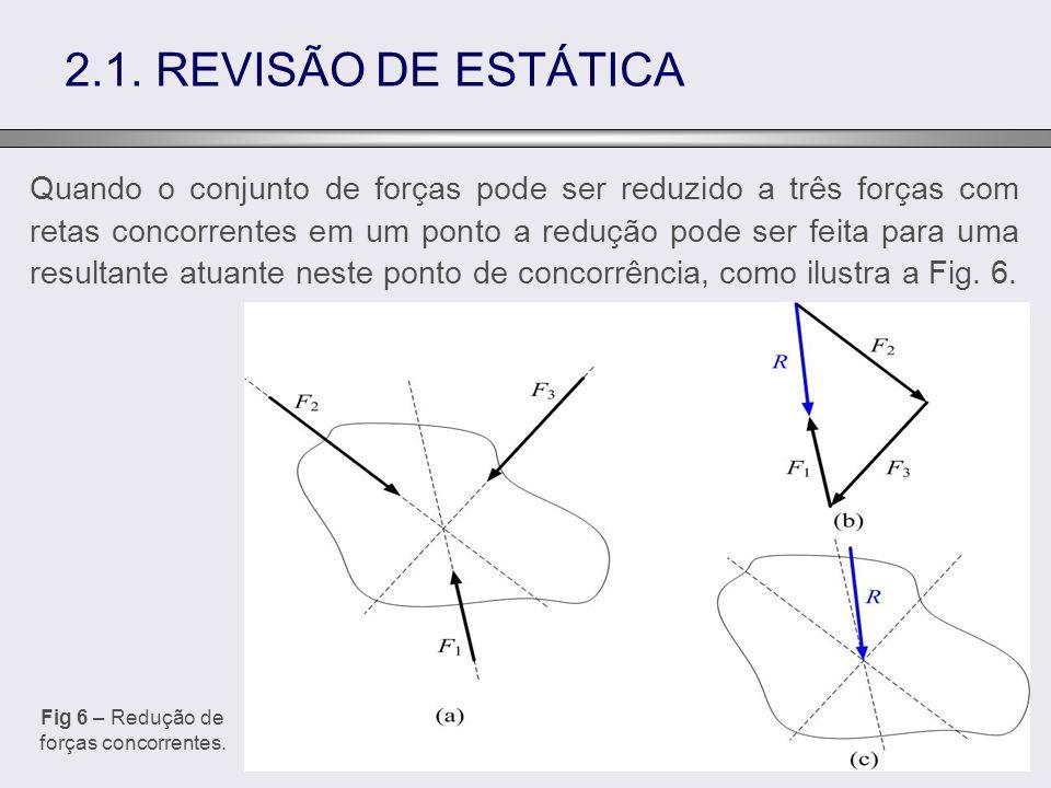 Fig 6 – Redução de forças concorrentes.