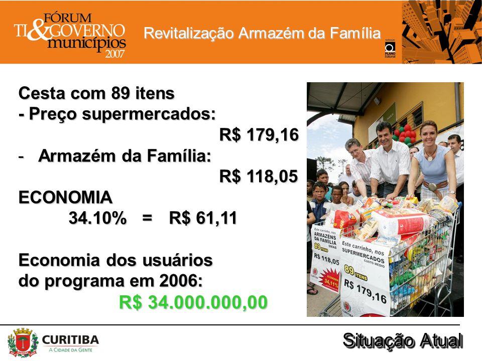 R$ 34.000.000,00 Situação Atual Cesta com 89 itens