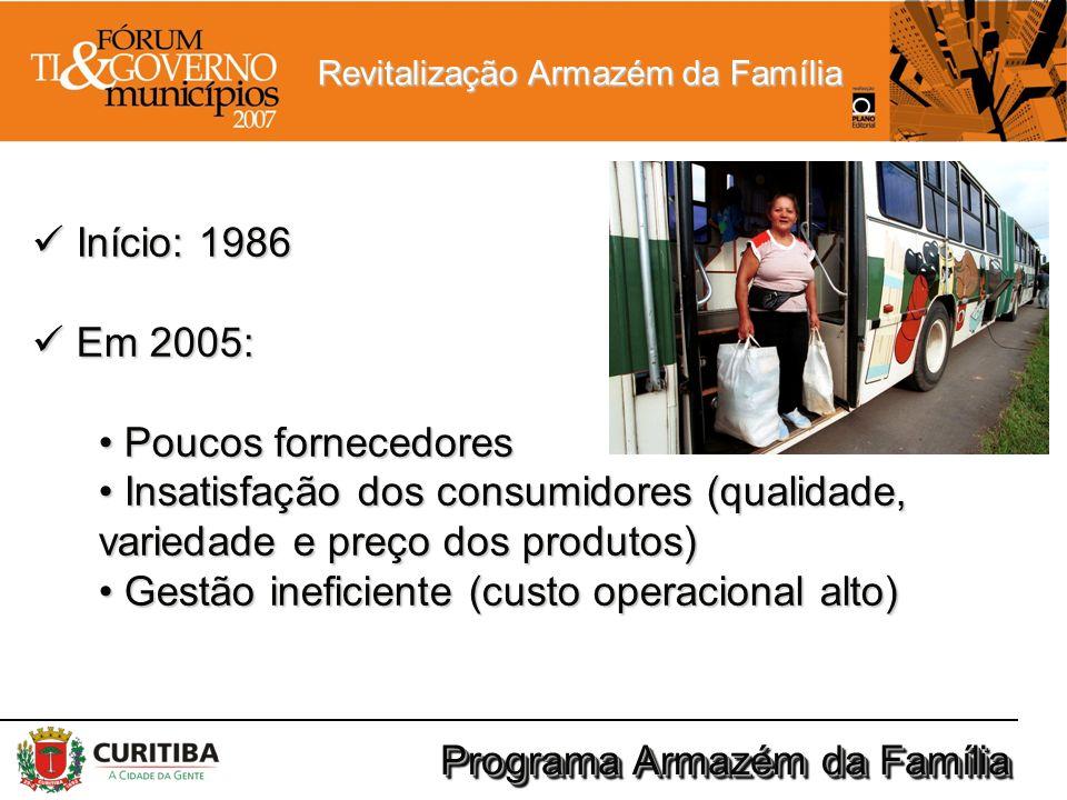 Início: 1986 Em 2005: Poucos fornecedores. Insatisfação dos consumidores (qualidade, variedade e preço dos produtos)