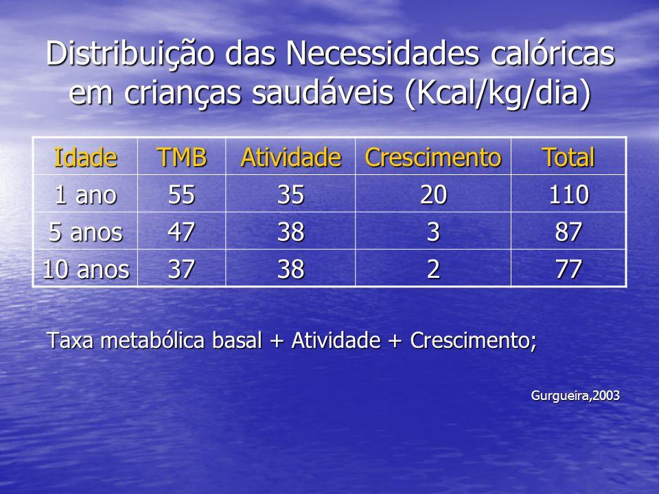Distribuição das Necessidades calóricas em crianças saudáveis (Kcal/kg/dia)