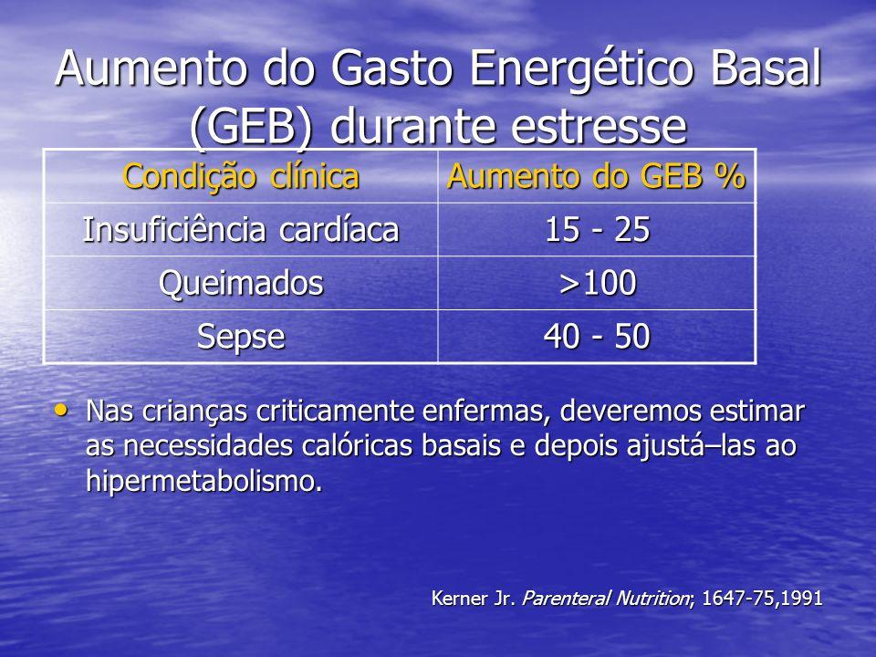 Aumento do Gasto Energético Basal (GEB) durante estresse
