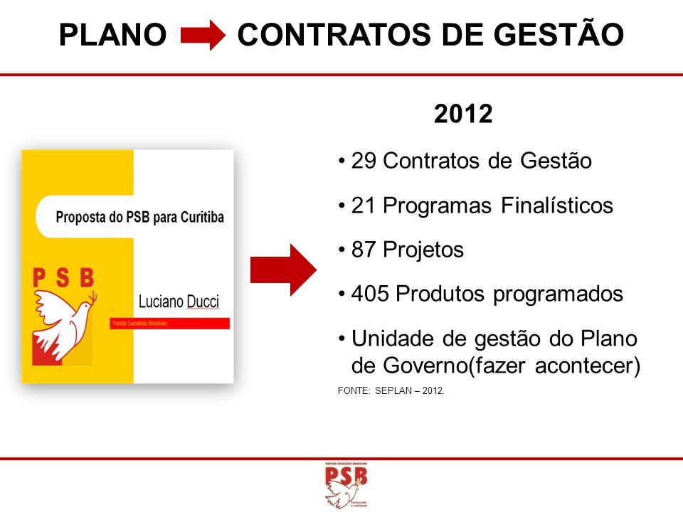 PLANO CONTRATOS DE GESTÃO