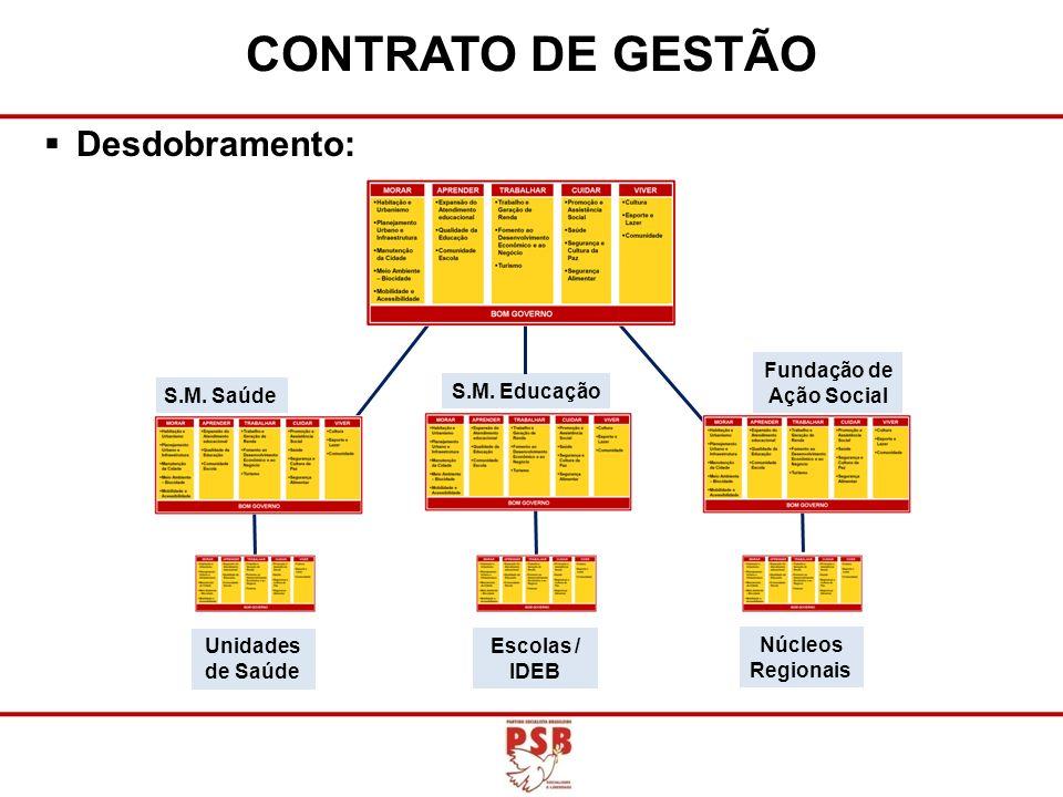 CONTRATO DE GESTÃO Desdobramento: Fundação de Ação Social