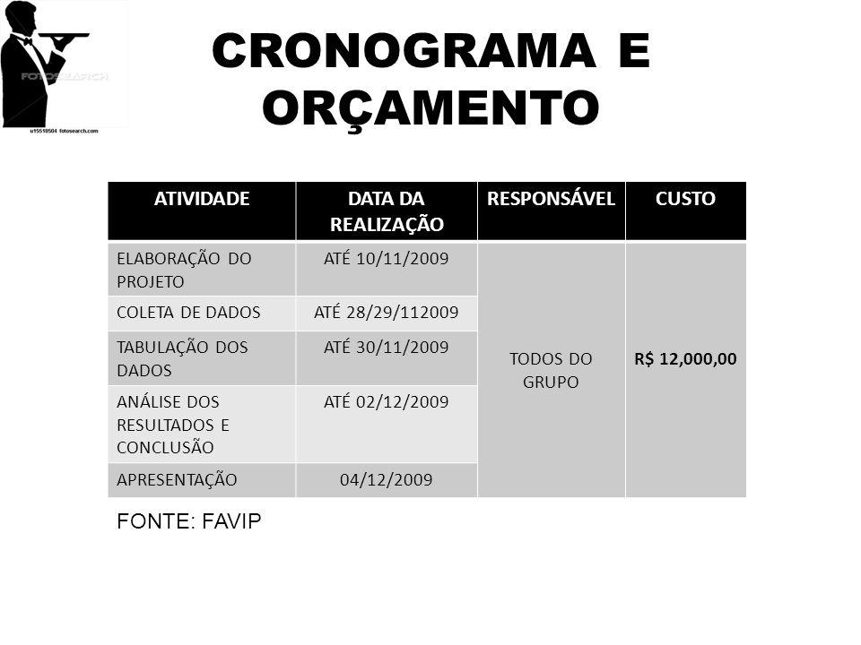 CRONOGRAMA E ORÇAMENTO