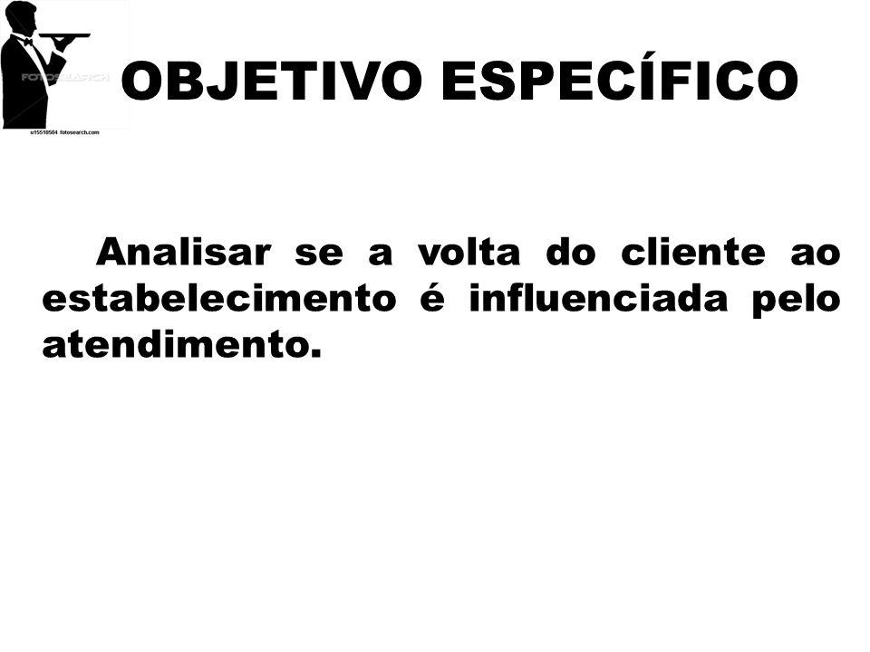 OBJETIVO ESPECÍFICOAnalisar se a volta do cliente ao estabelecimento é influenciada pelo atendimento.
