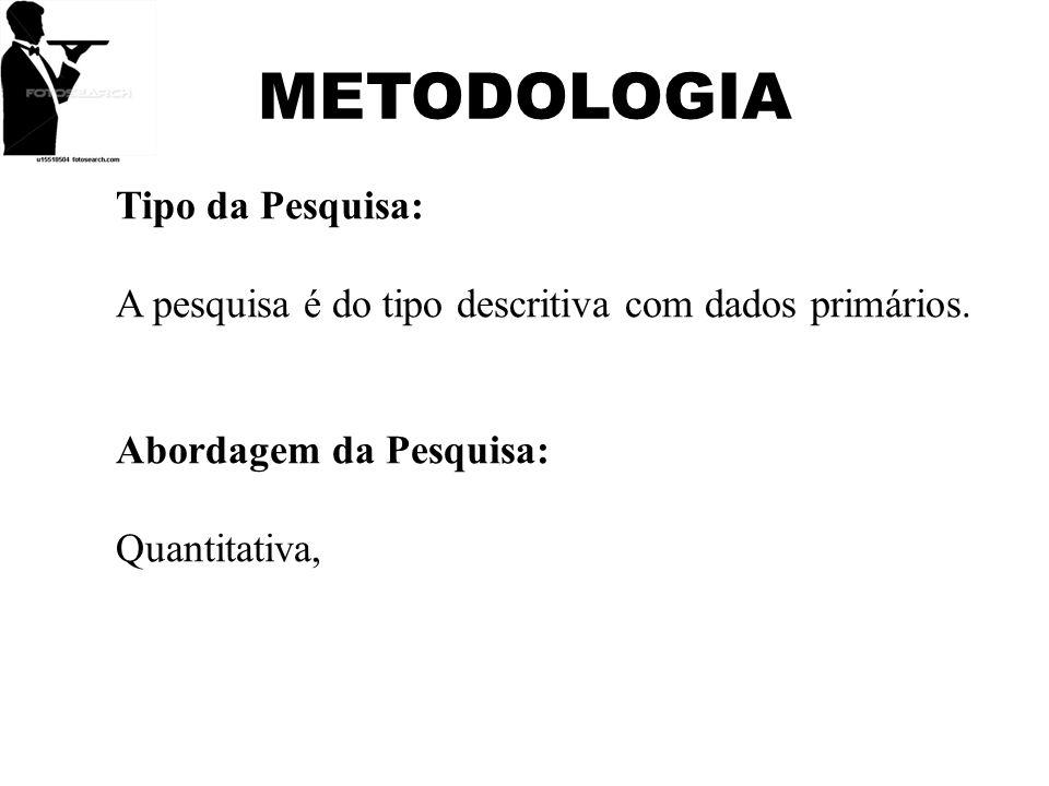 METODOLOGIA Tipo da Pesquisa: