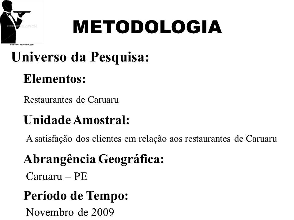 METODOLOGIA Universo da Pesquisa: Elementos: Unidade Amostral: