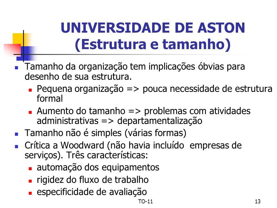 UNIVERSIDADE DE ASTON (Estrutura e tamanho)