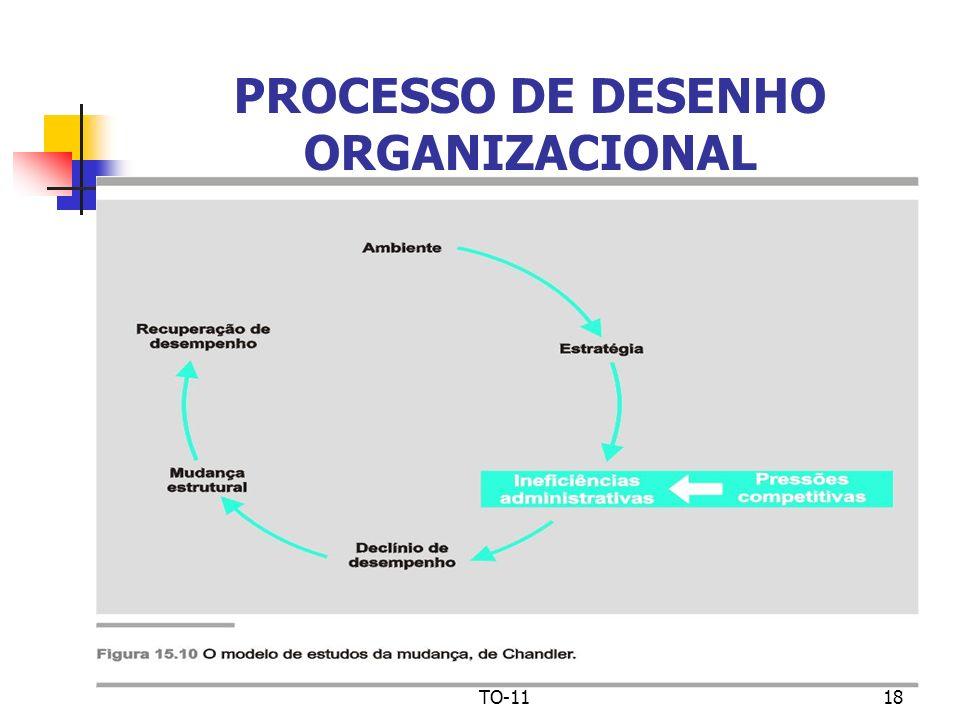 PROCESSO DE DESENHO ORGANIZACIONAL