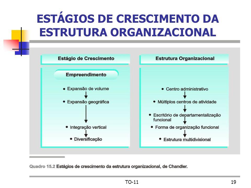 ESTÁGIOS DE CRESCIMENTO DA ESTRUTURA ORGANIZACIONAL