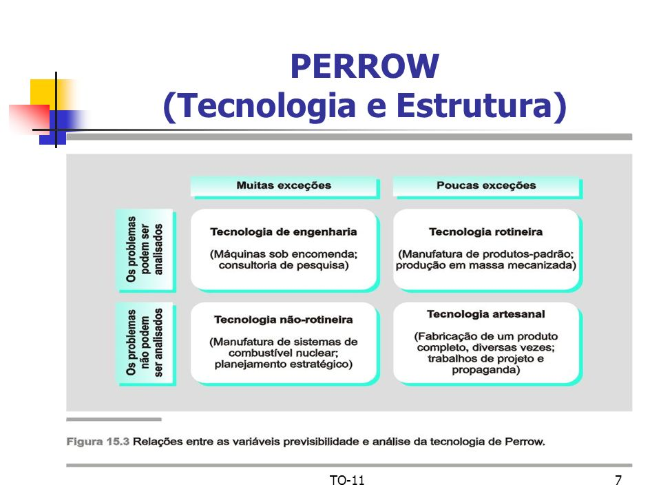 PERROW (Tecnologia e Estrutura)