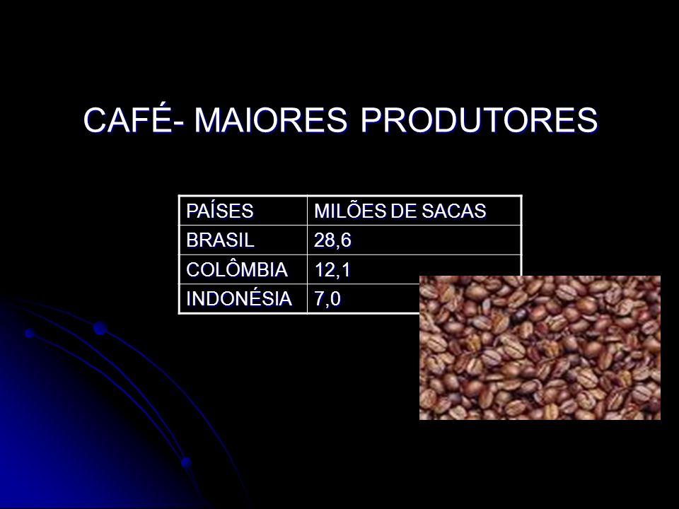CAFÉ- MAIORES PRODUTORES