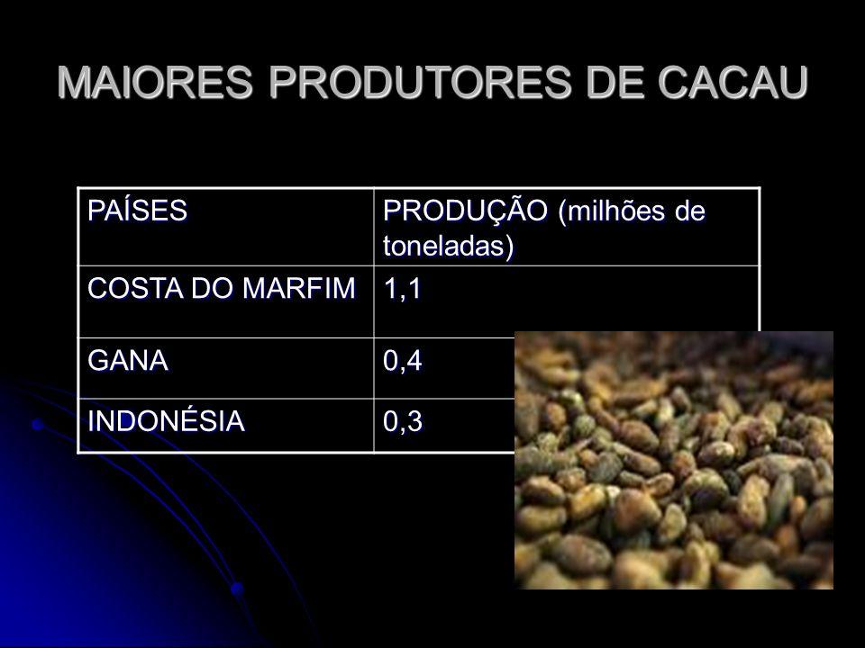MAIORES PRODUTORES DE CACAU