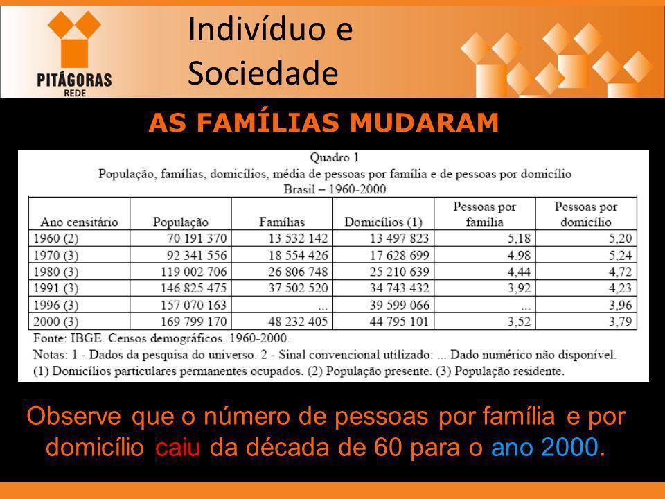 Indivíduo e Sociedade AS FAMÍLIAS MUDARAM.