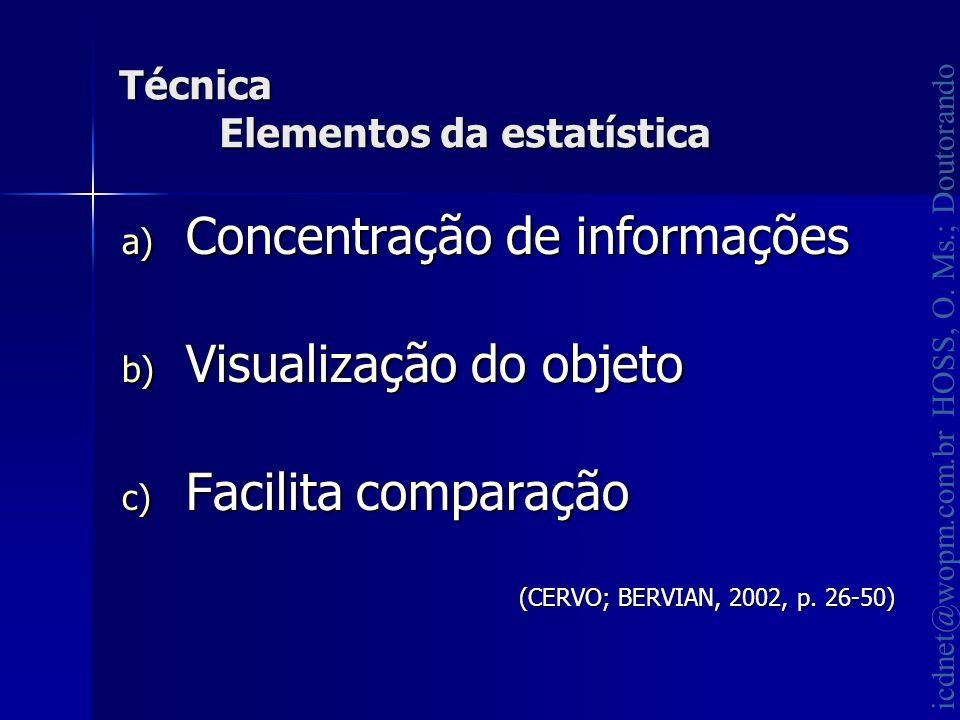 Técnica Elementos da estatística