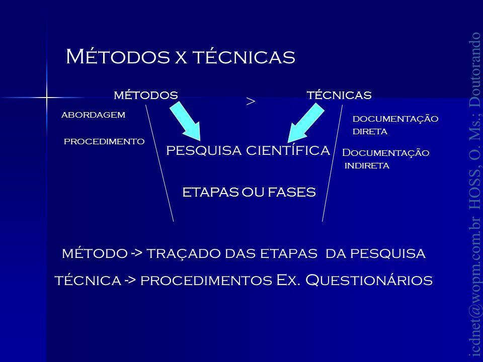 Métodos x técnicas > pesquisa científica