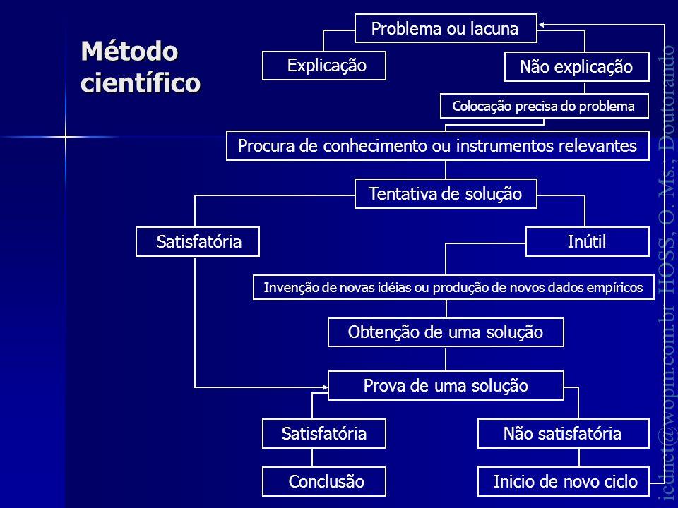 Método científico Problema ou lacuna Explicação Não explicação