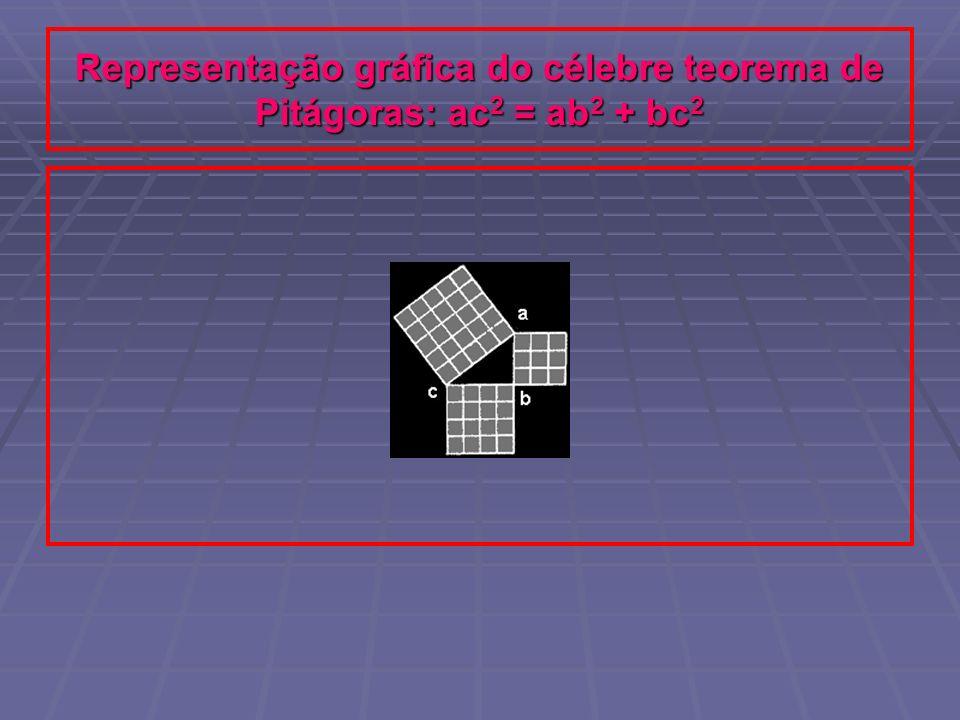 Representação gráfica do célebre teorema de Pitágoras: ac2 = ab2 + bc2