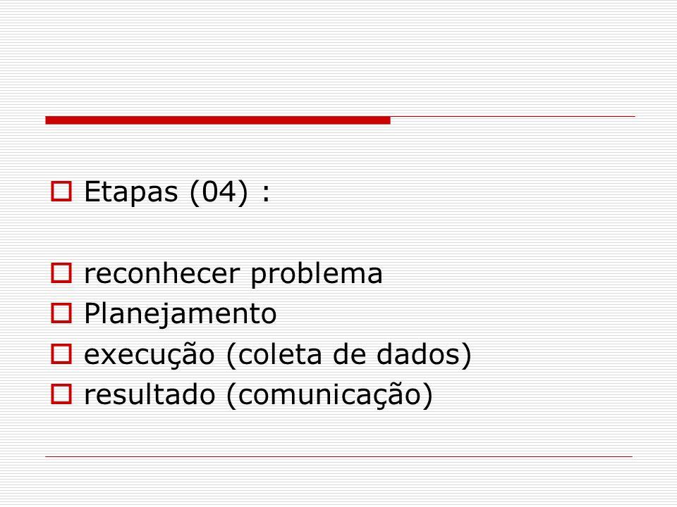 Etapas (04) : reconhecer problema Planejamento execução (coleta de dados) resultado (comunicação)