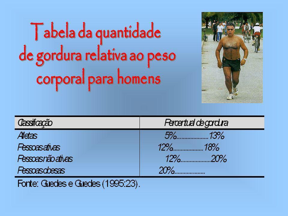 de gordura relativa ao peso