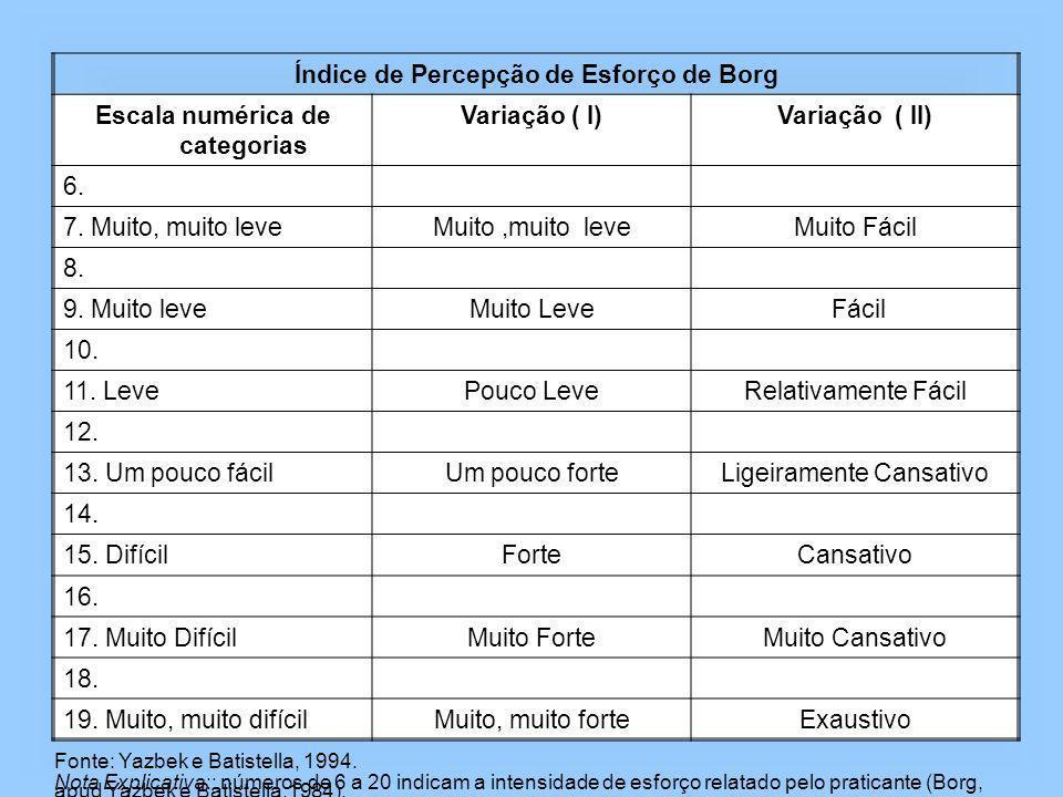 Índice de Percepção de Esforço de Borg Escala numérica de categorias