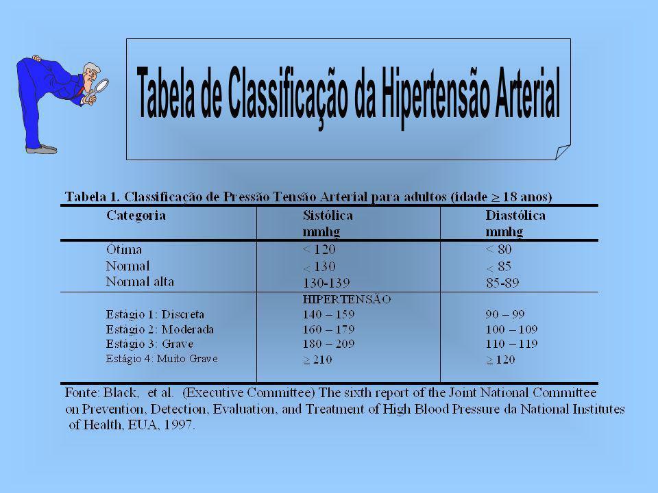 Tabela de Classificação da Hipertensão Arterial