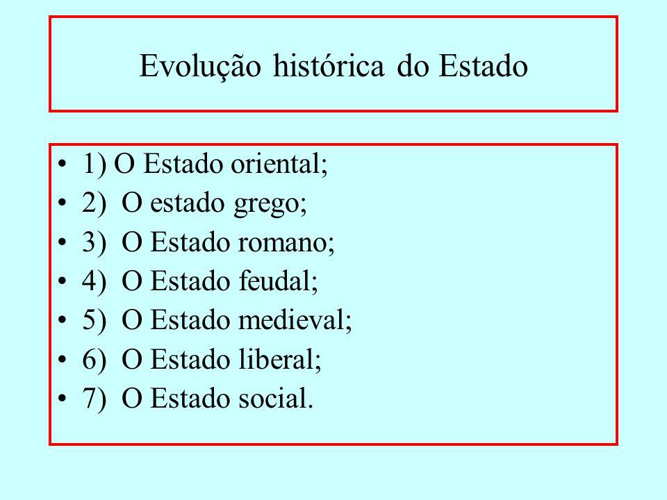 Evolução histórica do Estado