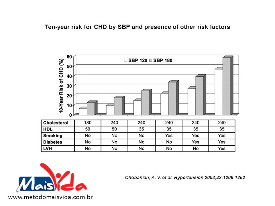 Ten-year risk for CHD by SBP and presence of other risk factors