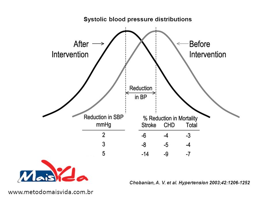 Systolic blood pressure distributions